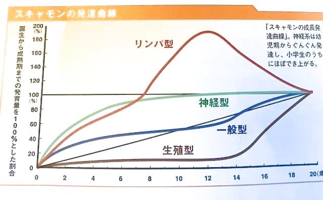 (図、写真) スキャモンの発達曲線 「少年スポーツ体のつくり方」立花龍二・著 より