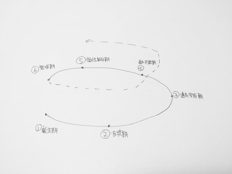人間の成熟プロセス